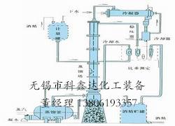 甲醇蒸餾裝置、乙醇蒸餾裝置